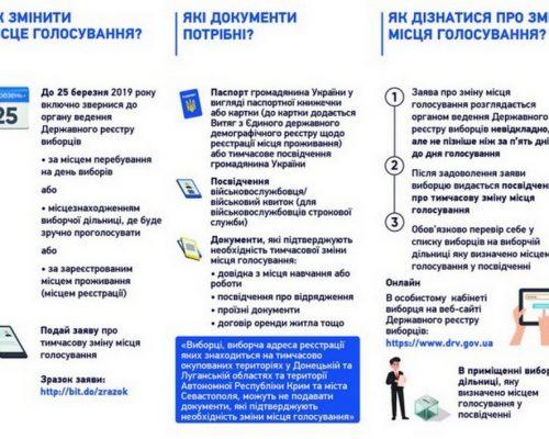 Вибори Президента України: як змінити місце голосування та алгоритм дій виборця?