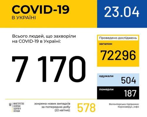 МОЗ повідомляє: в Україні зафіксовано 7 тис. 170 випадків коронавірусної хвороби COVID-19