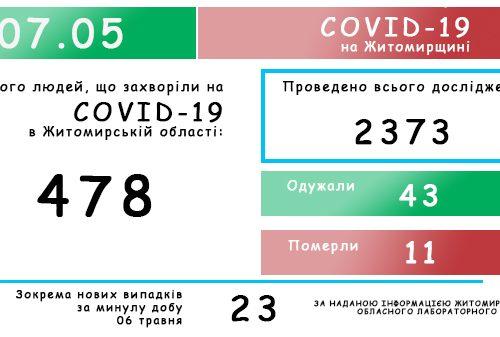 Обласний лабораторний центр повідомляє: на Житомирщині зафіксовано 478 випадків коронавірусної хвороби COVID-19