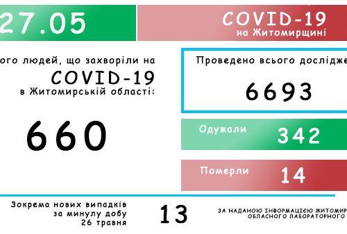 Обласний лабораторний центр повідомляє: на Житомирщині зафіксовано 660 випадків коронавірусної хвороби COVID-19