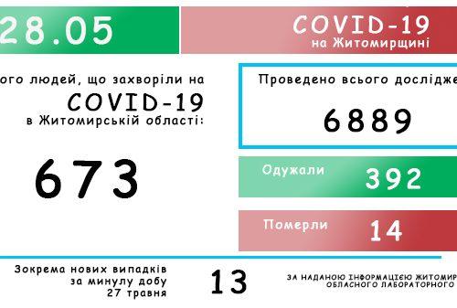 Обласний лабораторний центр повідомляє: на Житомирщині зафіксовано 673 випадки коронавірусної хвороби COVID-19