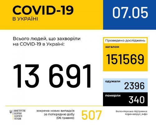 МОЗ повідомляє: в Україні зафіксовано 13 тис. 691 випадок коронавірусної хвороби COVID-19