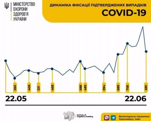 За добу в Україні зафіксовано 681 випадок коронавірусної хвороби COVID-19