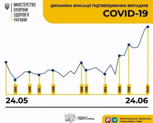 Україна поставила новий антирекорд за кількістю інфікованих коронавірусом – за добу 940 нових випадків