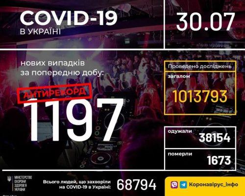 В Україні зафіксовано 1197 нових випадків коронавірусної хвороби COVID-19 — це новий антирекорд з кількості захворювань на добу