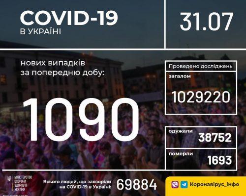 В Україні ситуація з захворюваністю на COVID-19: за добу 1 тис. 090 нових випадків