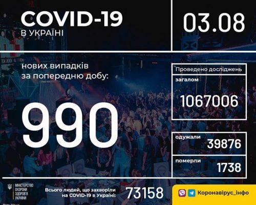 В Україні зафіксовано 990 нових випадків коронавірусної хвороби COVID-19
