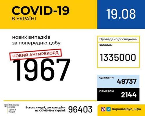 В Україні зафіксовано 1967 нових випадків коронавірусної хвороби COVID-19 — це антирекорд з кількості нових хворих за добу