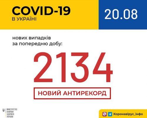 В Україні зафіксовано 2134 нові випадки коронавірусної хвороби COVID-19 — це антирекорд з кількості нових хворих за добу