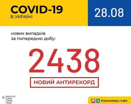В Україні зафіксовано 2438 нових випадків коронавірусної хвороби COVID-19 — це антирекорд кількості нових хворих за добу