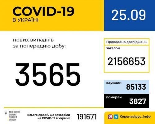 В Україні зафіксовано 3 565 нових випадків коронавірусної хвороби COVID-19