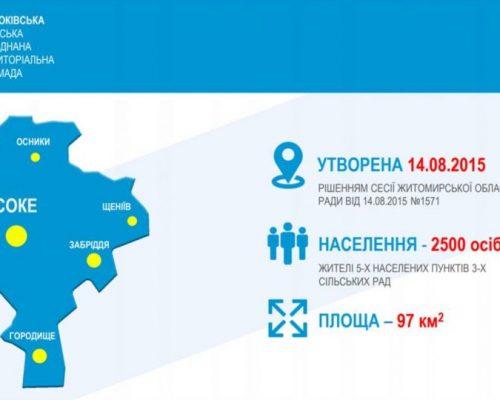 Президент на Житомирщині: Якщо успішні громади навчать інших ефективно керувати спільним, це стане історією успіху всієї держави