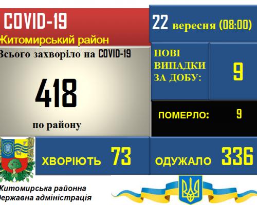 Ситуація з COVID-19 у Житомирському районі станом на 22.09.2020
