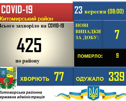 Ситуація з COVID-19 у Житомирському районі станом на 23.09.2020