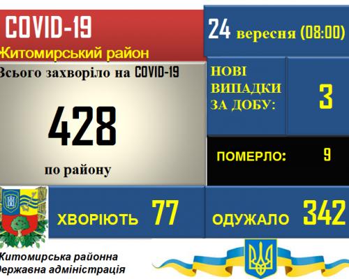 Ситуація з COVID-19 у Житомирському районі станом на 24.09.2020