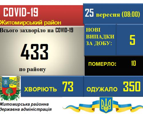 Ситуація з COVID-19 у Житомирському районі станом на 25.09.2020