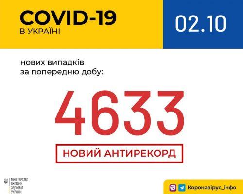 В Україні зафіксовано 4 633 нових випадки коронавірусної хвороби COVID-19 — це антирекорд кількості нових хворих за добу