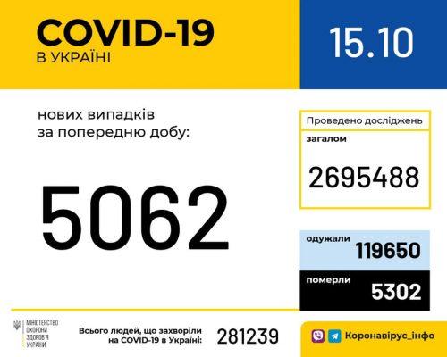 В Україні зафіксовано 5 062 нових випадки коронавірусної хвороби COVID-19