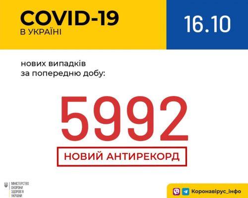 В Україні зафіксовано 5 992 нових випадки коронавірусної хвороби COVID-19 — це антирекорд кількості нових хворих за добу