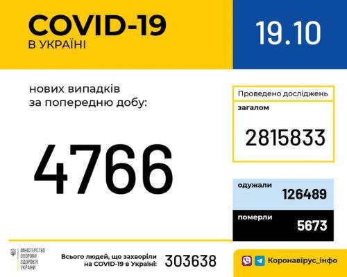 В Україні зафіксовано 4 766 нових випадків коронавірусної хвороби COVID-19