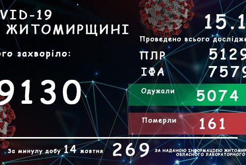 Обласний лабораторний центр повідомляє: на Житомирщині зафіксовано 9130 випадків коронавірусної хвороби COVID-19
