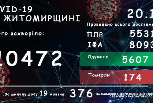 Обласний лабораторний центр повідомляє: на Житомирщині зафіксовано 10472 випадки коронавірусної хвороби COVID-19