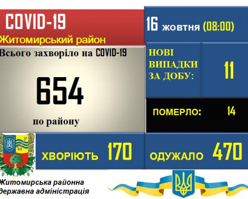 Ситуація з COVID-19 у Житомирському районі станом на 16.10.2020