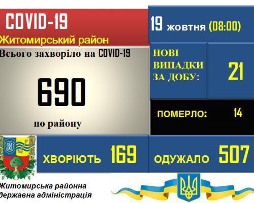 Ситуація з COVID-19 у Житомирському районі станом на 19.10.2020