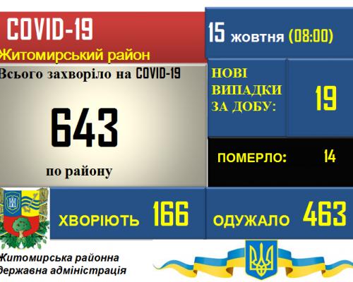 Ситуація з COVID-19 у Житомирському районі станом на 15.10.2020