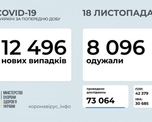 В Україні станом на 18 листопада 2020 року зафіксовано 12 496 нових випадків COVID-19