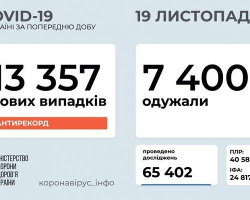 В Україні станом на 19 листопада 2020 року зафіксовано 13 357 нових випадків COVID-19 – це новий антирекорд кількості хворих за добу