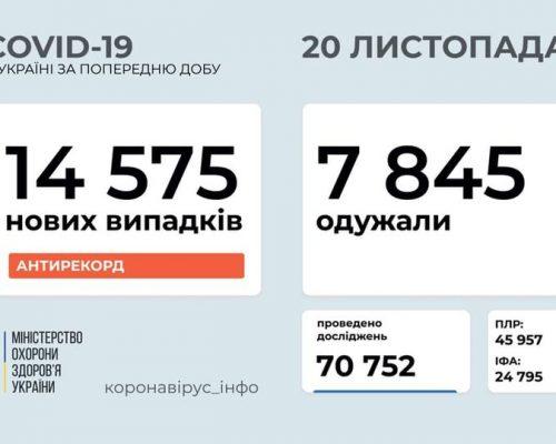 В Україні станом на 20 листопада 2020 року зафіксовано 14 575 нових випадків COVID-19 – це новий антирекорд хворих за добу
