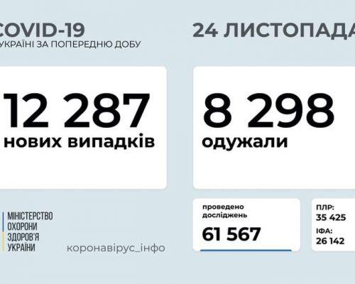 В Україні станом на 24 листопада 2020 року зафіксовано 12 287 нових випадків COVID-19