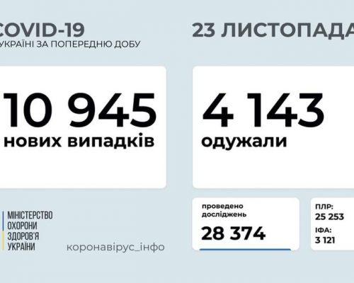 В Україні на 23 листопада 2020 року зафіксовано 10 945 нових випадків COVID-19