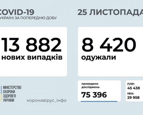 В Україні станом на 25 листопада 2020 року зафіксовано 13 882 нових випадки COVID-19