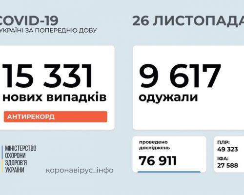 В Україні станом на 26 листопада 2020 року зафіксовано 15 331 нових випадки COVID-19 – це новий антирекорд хворих за добу