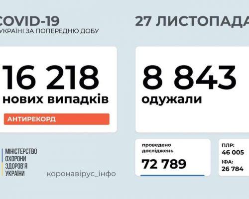 В Україні станом на 27 листопада 2020 року зафіксовано 16 218 нових випадків COVID-19 – це новий антирекорд хворих за добу
