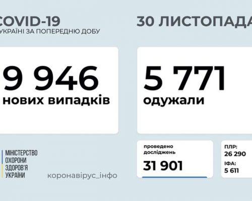 В Україні станом на 30 листопада 2020 року зафіксовано 9 946 нових випадків COVID-19