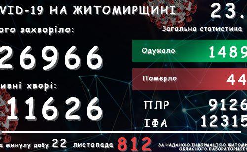 Обласний лабораторний центр повідомляє: у Житомирській області зареєстровано вже 26 966 підтверджені випадки COVID-19
