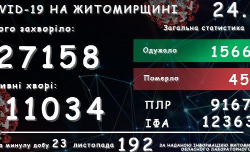 Обласний лабораторний центр повідомляє: у Житомирській області зареєстровано вже 27 158 підтверджених випадків COVID-19