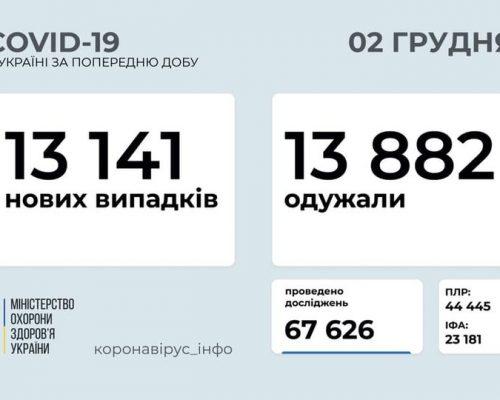 МОЗ повідомляє: станом на 02 грудня в Україні зафіксовано 13 141 нових випадків коронавірусної хвороби COVID-19