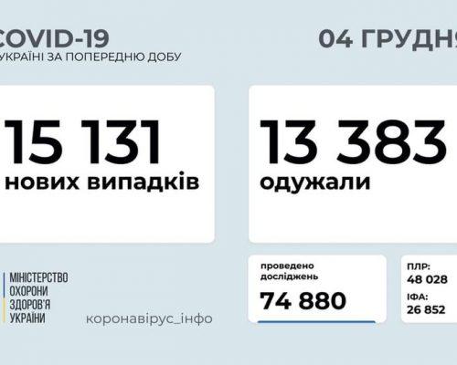 МОЗ повідомляє: станом на 4 грудня в Україні зафіксовано 15 131 нових випадків коронавірусної хвороби COVID-19
