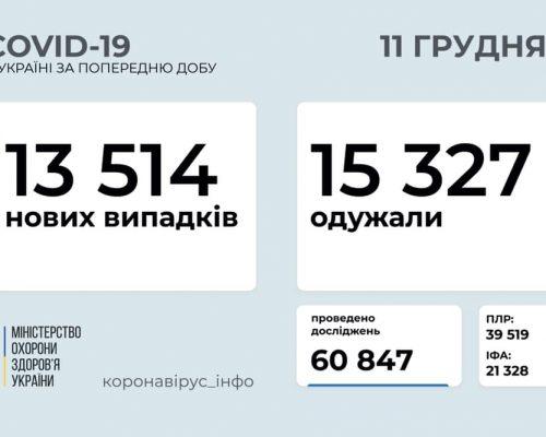 МОЗ повідомляє: станом на 11 грудня в Україні зафіксовано 13 514 нових випадків коронавірусної хвороби COVID-19