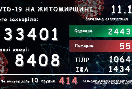 Обласний лабораторний центр повідомляє: у Житомирській області зареєстровано вже 33 401 підтверджений випадок COVID-19