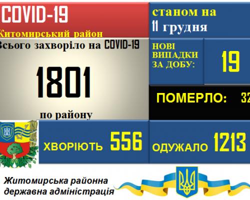 Ситуація з COVID-19 у Житомирському районі станом на 11.12.2020