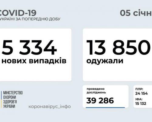 5 334 нових випадків коронавірусної хвороби COVID-19 зафіксовано в Україні станом на 5 січня 2021 року