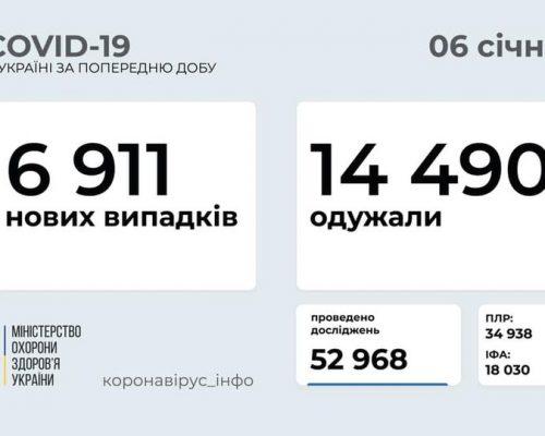 6 911 нових випадків коронавірусної хвороби COVID-19 зафіксовано в Україні станом на 6 січня 2021 року