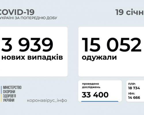 3 939 нових випадків коронавірусної хвороби COVID-19 зафіксовано в Україні станом на 19 січня 2021 року