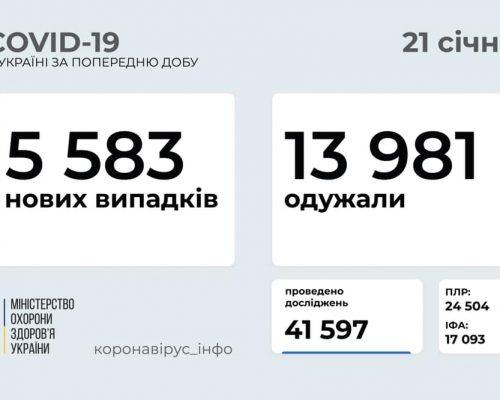 5 583 нових випадки коронавірусної хвороби COVID-19 зафіксовано в Україні станом на 21 січня 2021 року