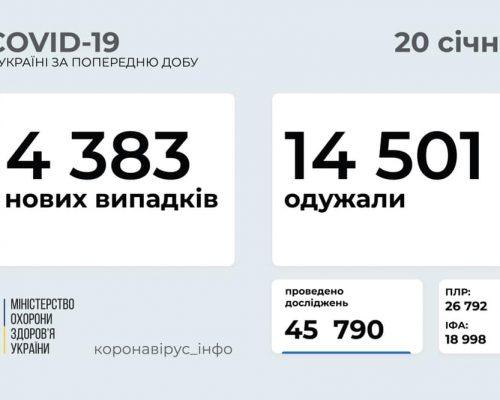 4 383 нових випадки коронавірусної хвороби COVID-19 зафіксовано в Україні станом на 20 січня 2021 року